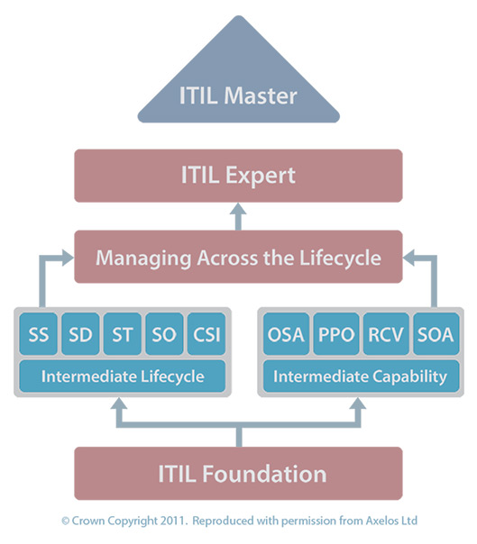 How To Become An Itil Expert Good E Learning