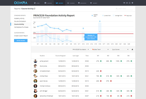 Manager Dashboard Example