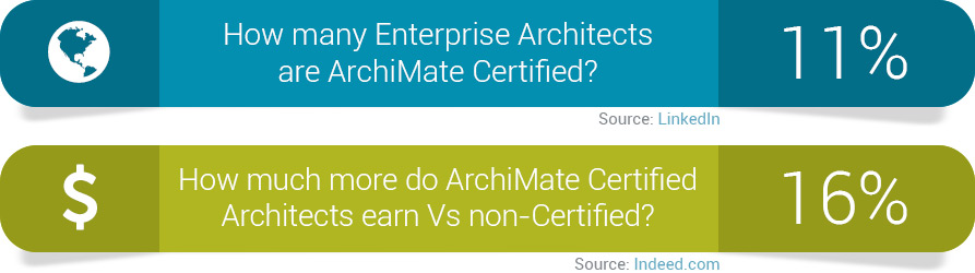ArchiMate Certification Benefits