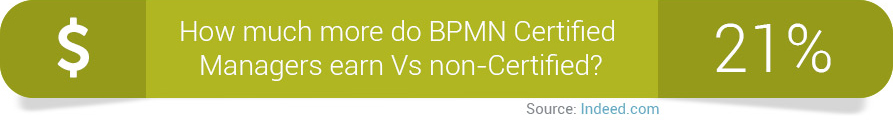 BPMN Certification Benefits