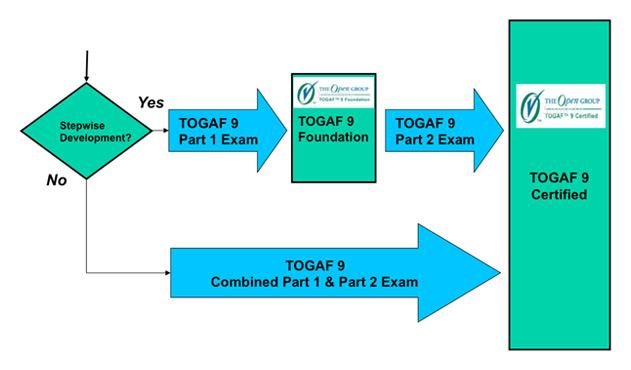 EA Structure