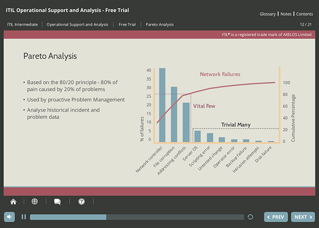 ITIL® Operational Support & Analysis (OSA) Screenshot 2