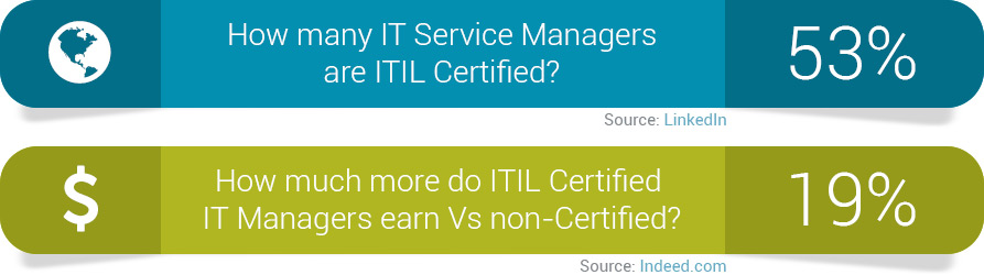 ITIL Certification Benefits