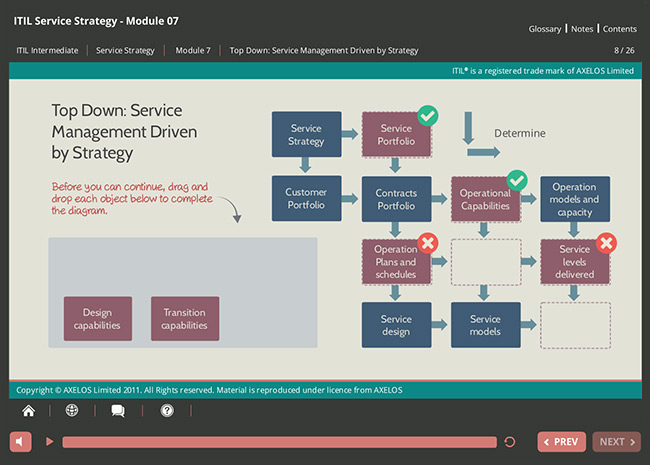 ITIL® Service Strategy (SS) Screenshot 6