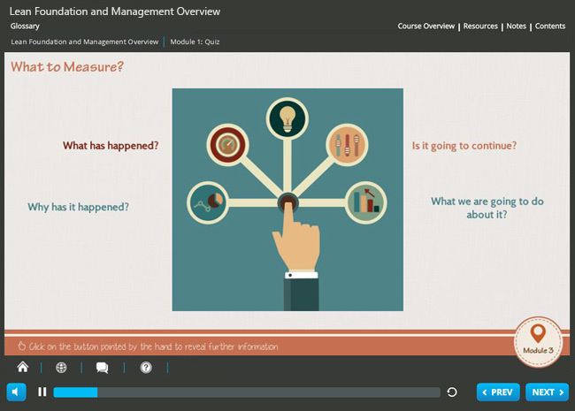 Lean Foundation & Management Overview (level 1) Screenshot 5