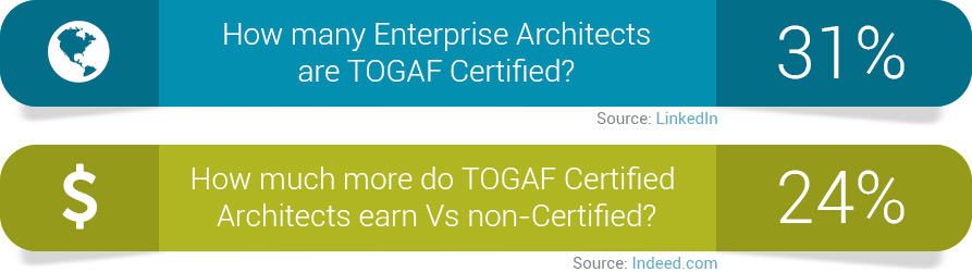 TOGAF Certification Benefits