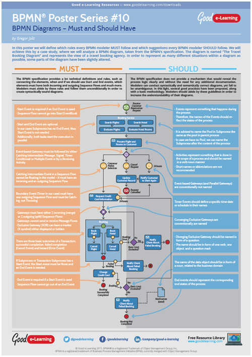 Learning BPMN Poster 10 - BPMN Diagrams Must and Should Haves image