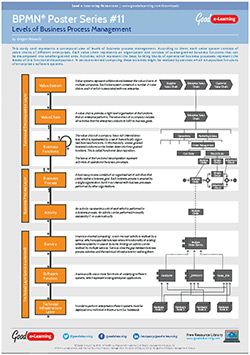 Learning Bpmn Poster 11 Levels Of Business Process