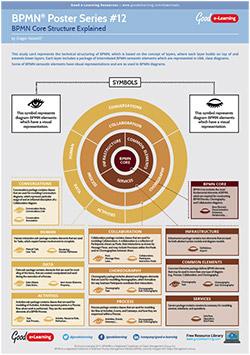 related resource learning bpmn poster 12 - Bpmn 12
