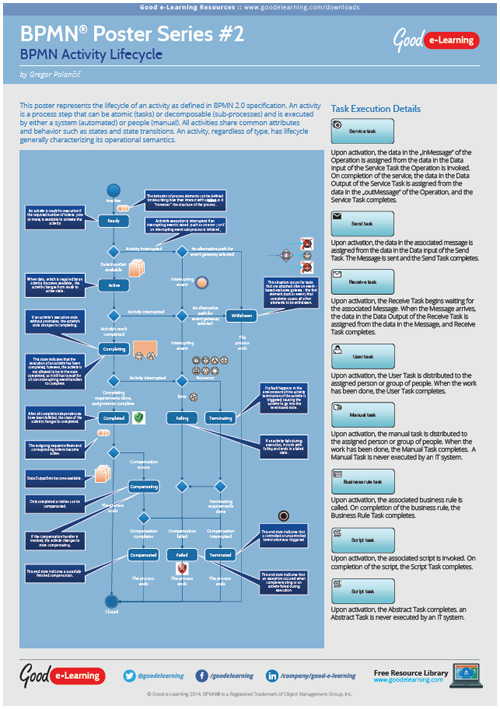 Learning BPMN Poster 2 - Activity Lifecycle image