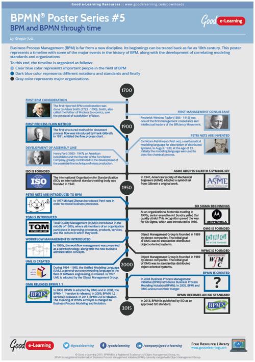 Learning BPMN Poster 5 - BPMN Through Time