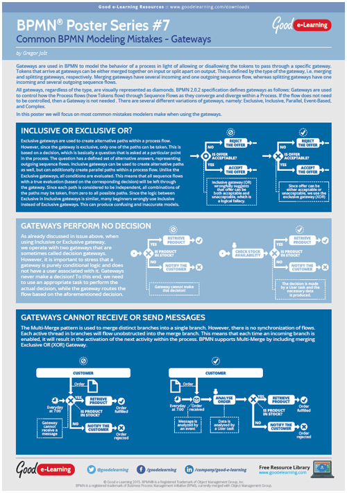 Learning BPMN Poster 7 - Common BPMN Modeling Mistakes: Gateways image