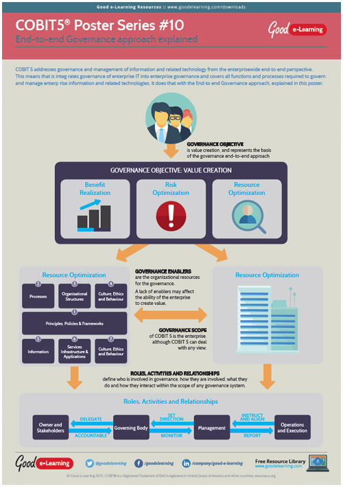 Learning COBIT 5 Poster 10 - End-to-end Governance Approach Explained