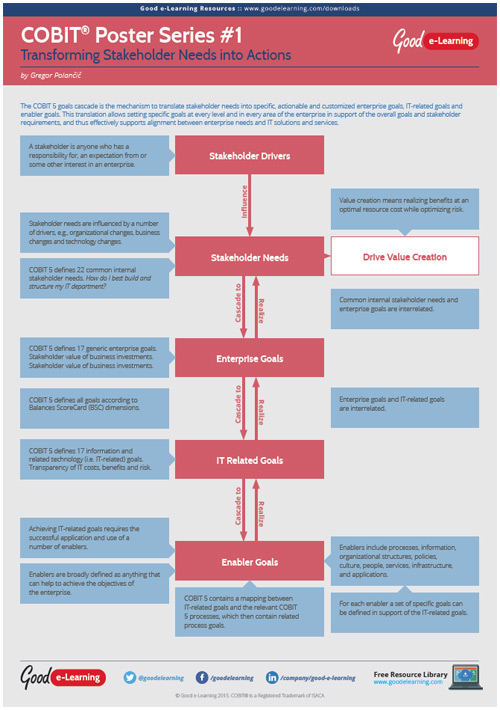 Learning COBIT 5 Poster 1 - Transforming Stakeholder Needs Into Actions image