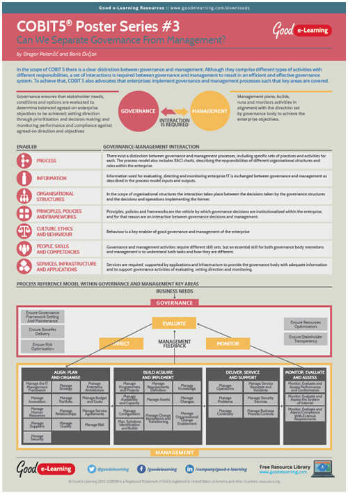 Learning COBIT 5 Poster 3 - Can We Separate Governance From Management? image