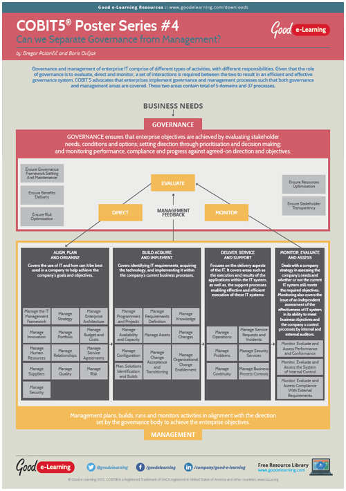 Learning COBIT 5 Poster 4 - Key Areas of IT Governance and Management
