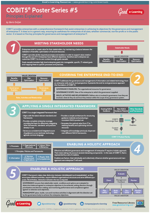 Learning COBIT 5 Poster 5 - Five Key Principles Explained image