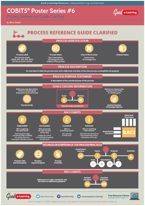 Learning COBIT 5 Poster 6 - The Process Reference Guide Clarified image
