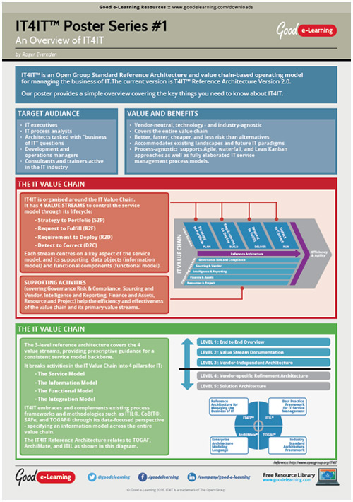 Learning IT4IT Poster 1 - Quick Introduction to IT4IT