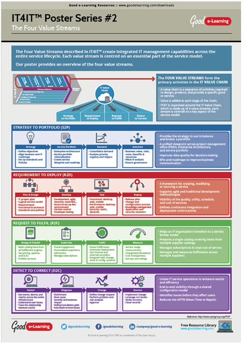 Learning IT4IT Poster 2 - The Four Value Streams image