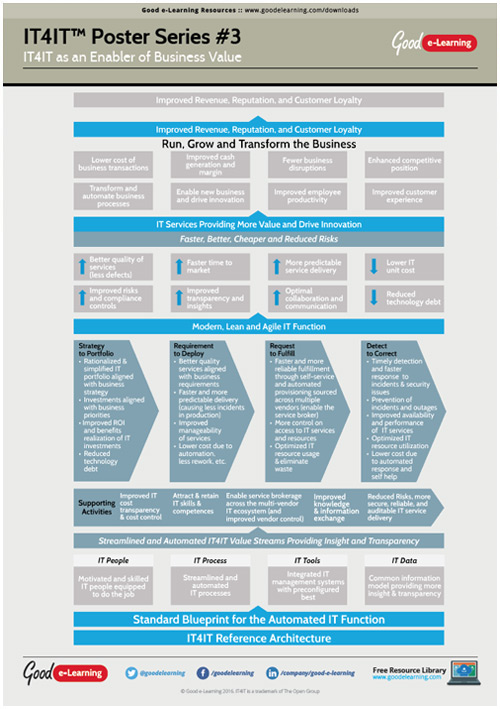 Learning IT4IT Poster 3 - How Does IT4IT Drive Business Value? image