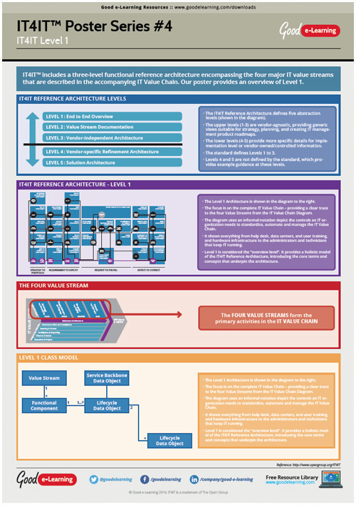 Learning IT4IT Poster 4 - What Does IT4IT Level 1 Include?