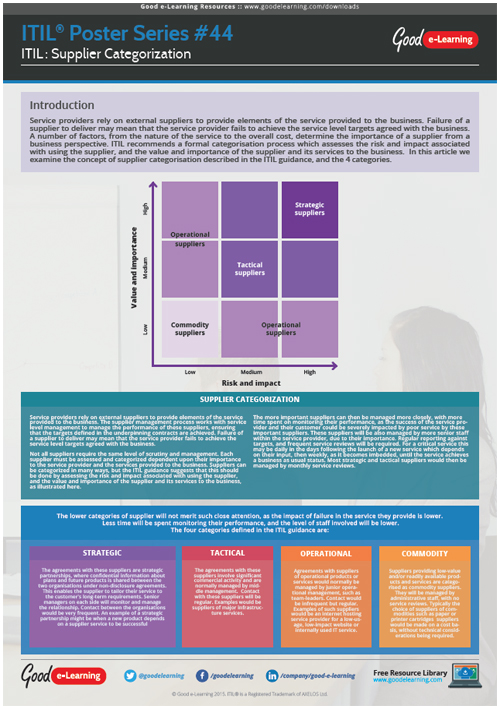 Learning ITIL Poster 44 - ITIL Supplier Categorization