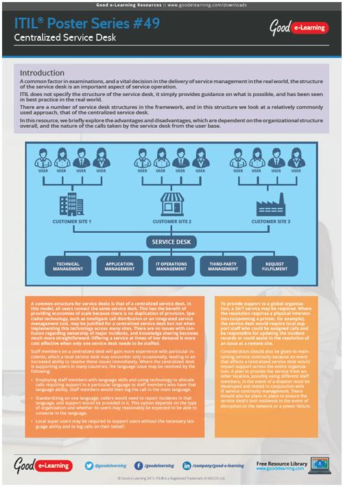 Learning ITIL Poster 49 - ITIL Centralized Service Desk