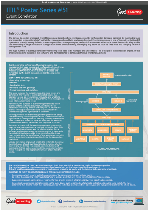 Learning ITIL Poster 51 - Event Correlation