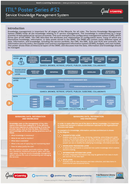 Learning ITIL Poster 52 - Service Knowledge Management System