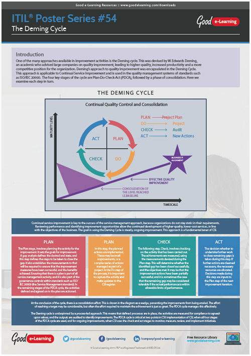 Learning ITIL Poster 54 - The Deming Cycle