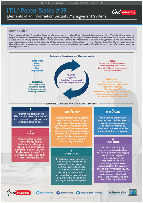 Learning ITIL Poster 59 - Elements of an Information Security Management System