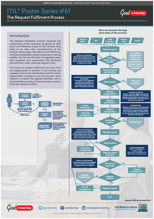 Learning ITIL Poster 61 - The Request Fulfillment Process image