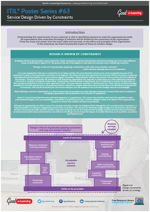 Learning ITIL Poster 63 - Service Design Driven by Constraints