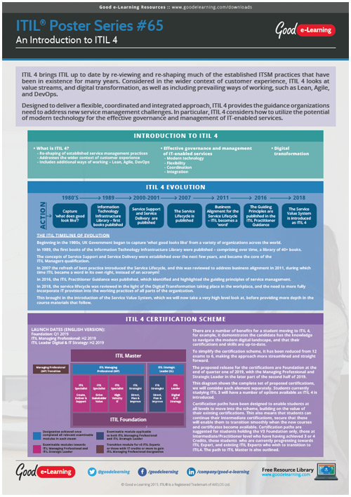 Learning ITIL Poster 65 - An Introduction to ITIL 4