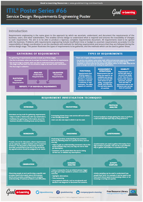 Learning ITIL Poster 66 - Service Design and Requirements Engineering image