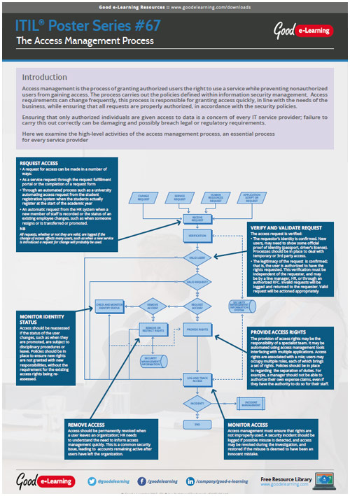 Learning ITIL Poster 67 - The Access Management Process