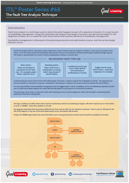 Learning ITIL Poster 68 - The Fault Tree Analysis Technique