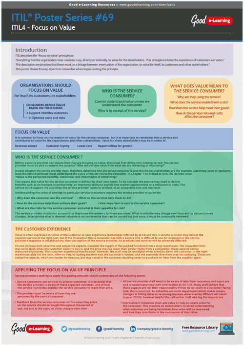 Learning ITIL Poster 69 - Focus on Value Using ITIL 4