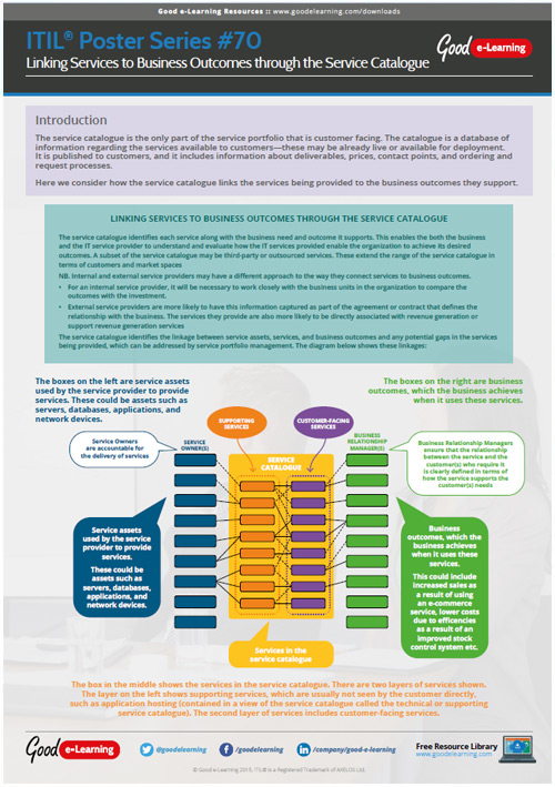 Learning ITIL Poster 70 - Linking Services to Business Outcomes