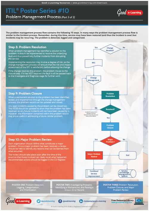 Learning ITIL Poster 10 - The Problem Management Process (3 of 3) image