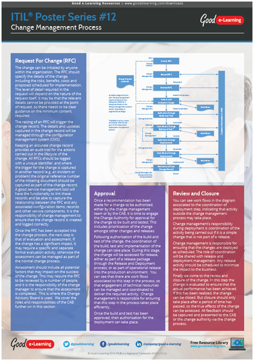 Learning ITIL Poster 12 - ITIL and the Change Management Process image