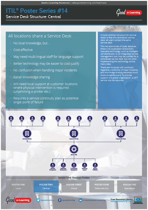 Learning ITIL Poster 14 - Service Desk Structure Part 2 image