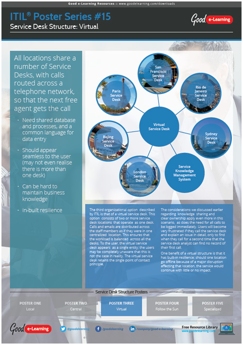 Learning ITIL Poster 15 - Service Desk Structure Part 3