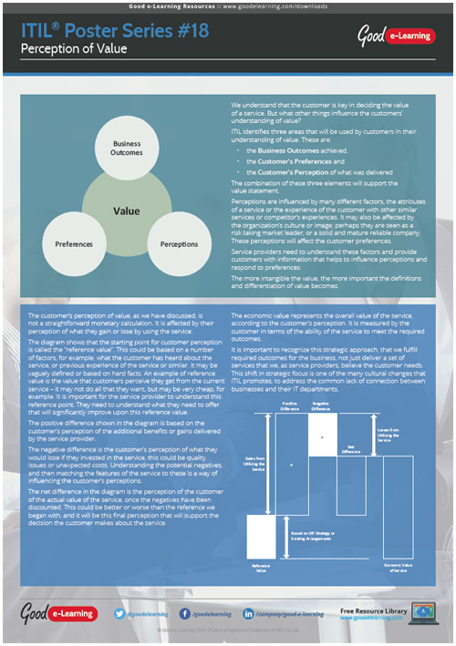 Learning ITIL Poster 18 - Perception of Value image