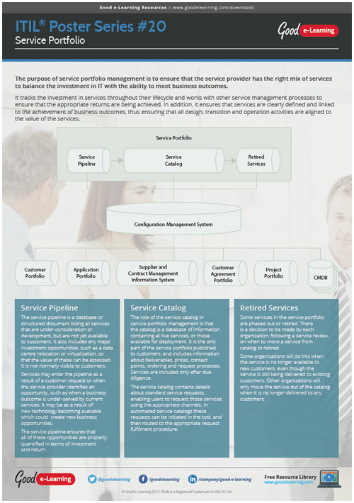 Learning ITIL Poster 20 - Service Portfolio