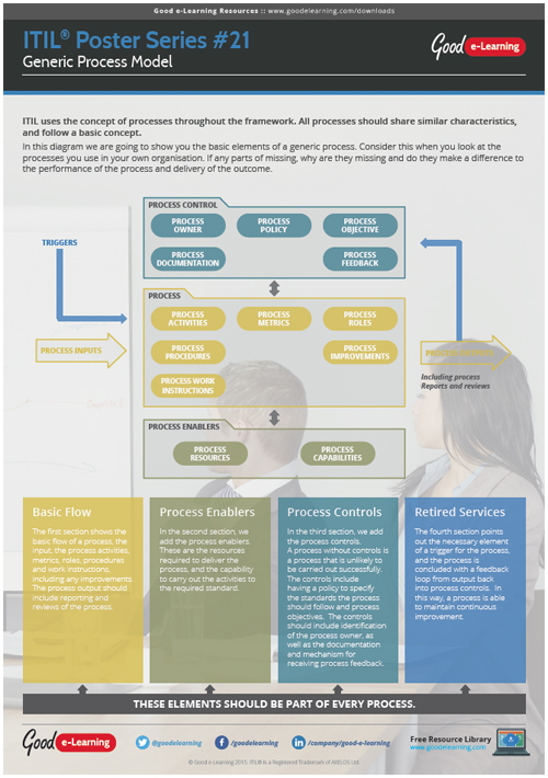 Learning ITIL Poster 21 - The Generic Process Model Animation