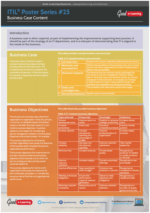 Learning ITIL Poster 25 - Business Case Contents