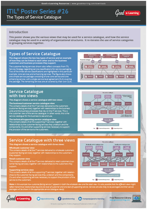 Learning ITIL Poster 26 - Types of Service Catalogue