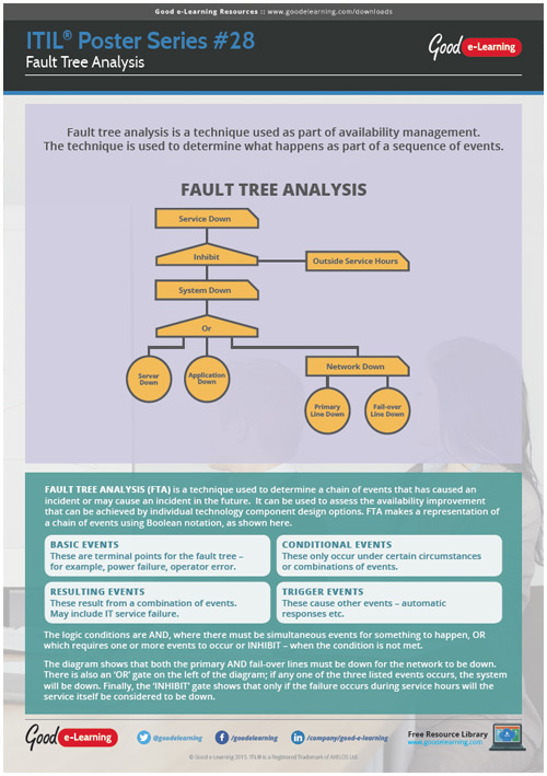 Learning ITIL Poster 28 - Fault Tree Analysis image